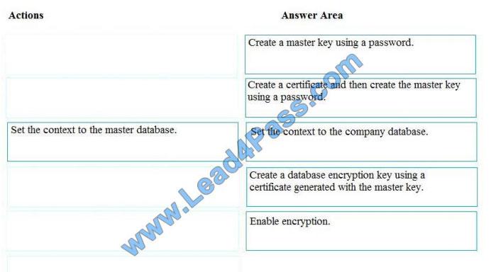 brain2dumps dp-200 exam questions q2-1