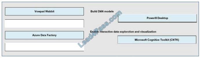 brain2dumps dp-100 exam questions q5-1